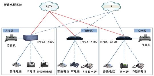 解决方案-IP电话系统副本.jpg